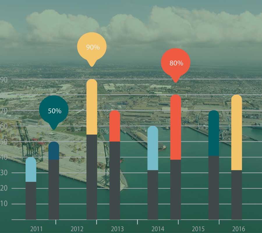 statistique port autonome lome